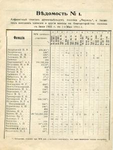 Отчет 1905-1911004